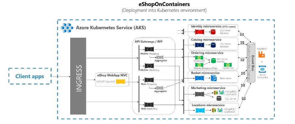 Net Core and Docker – solidfish